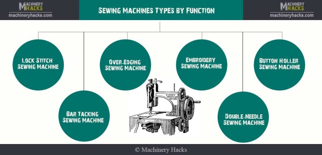 Sewing Machines Types by Function Diagram