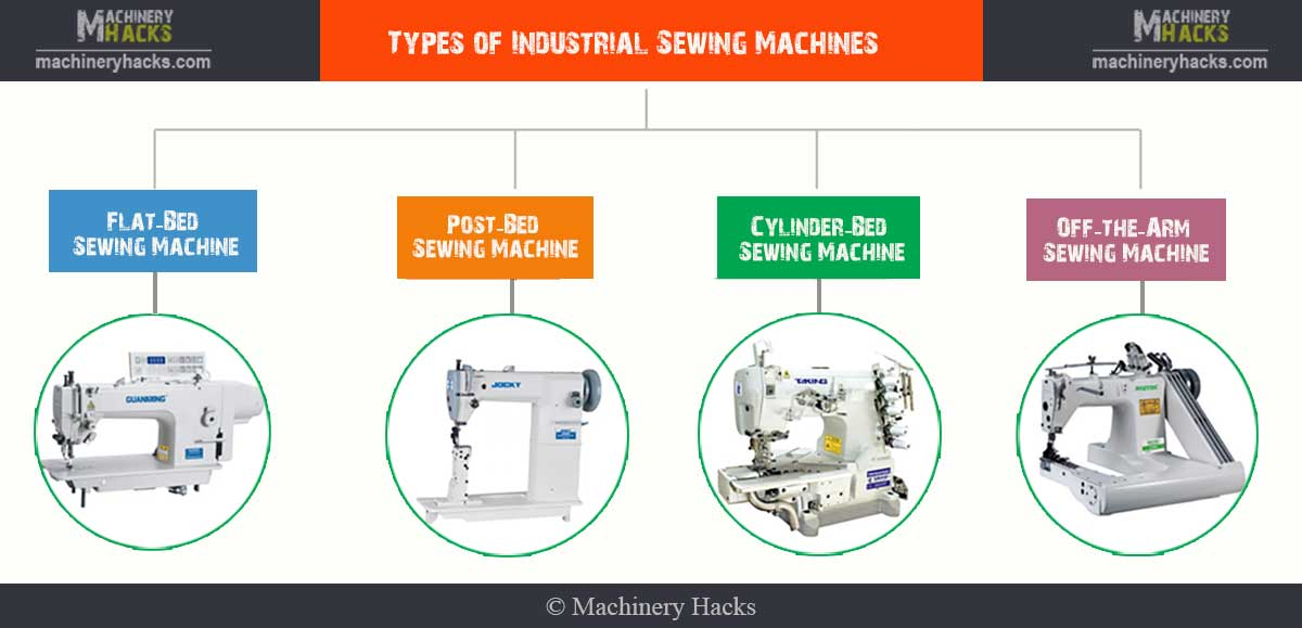 Industrial Sewing Machines Diagram